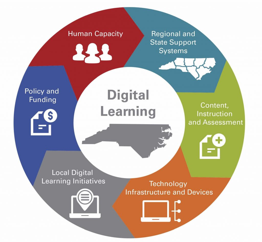 The six guiding principles of the digital learning plan: Human capacity; policy and funding; local digital learning initiatives; technology infrastructure and devices; content, instruction and assessment; and regional state support systems.