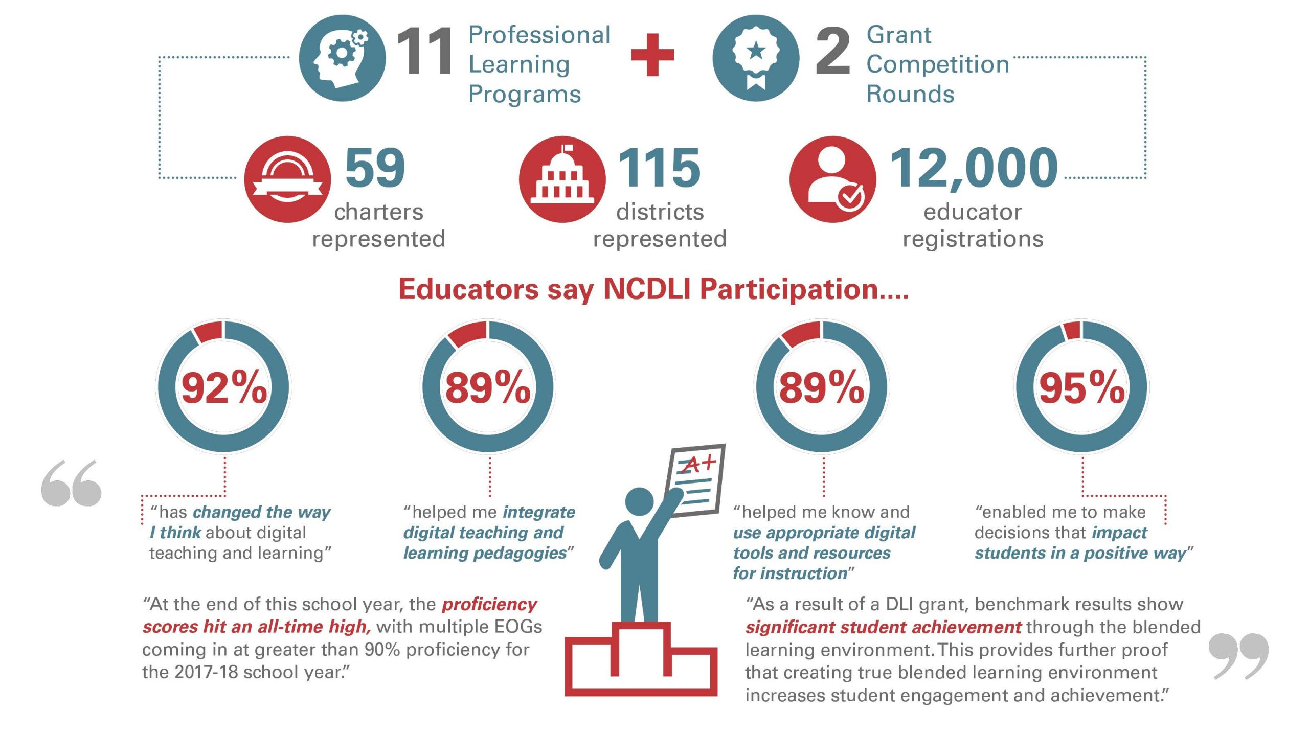 Infographic on what educators had to say about their NCDLI participation and the collective impacts of NCDLI efforts on teaching and learning.