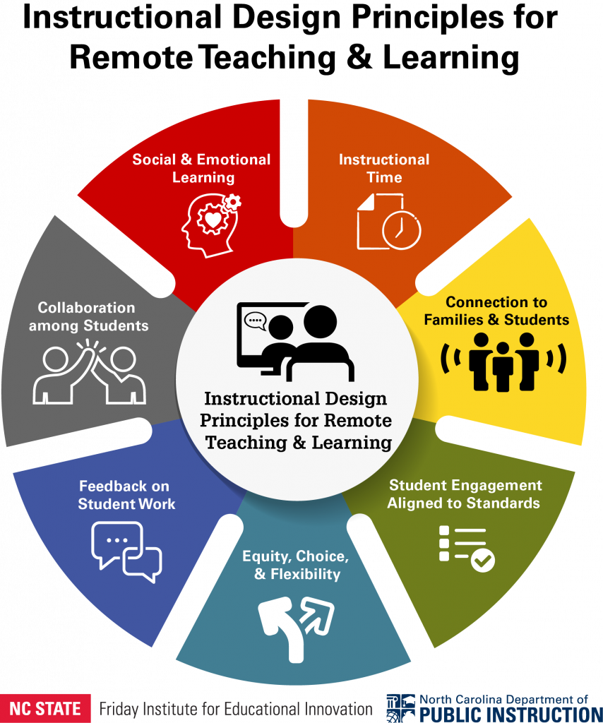 Graphic representation of the Instructional Design Principles for Remote Teaching and Learning: Instructional Time; Connections to Families and Students; Student Engagement Aligned to Standards; Equity, Choice and Flexibility; Feedback on Student Work; Collaboration among Students; and Social and Emotional Learning.