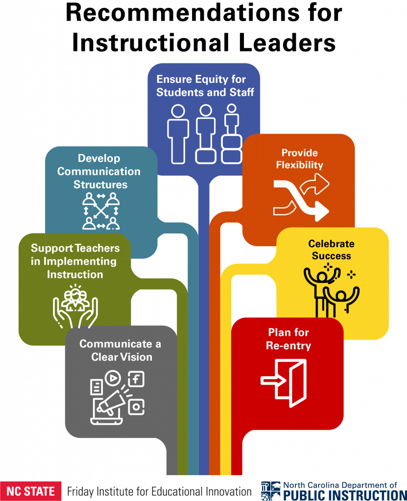 Recommendations for Instructional Leaders - Ensure Equity for Students and Staff, Provide Flexibility, Celebrate Success, Plan for Re-Entry, Communicate a Clear Vision, Support Teachers in Implementing Instruction, Develop Communication Structures