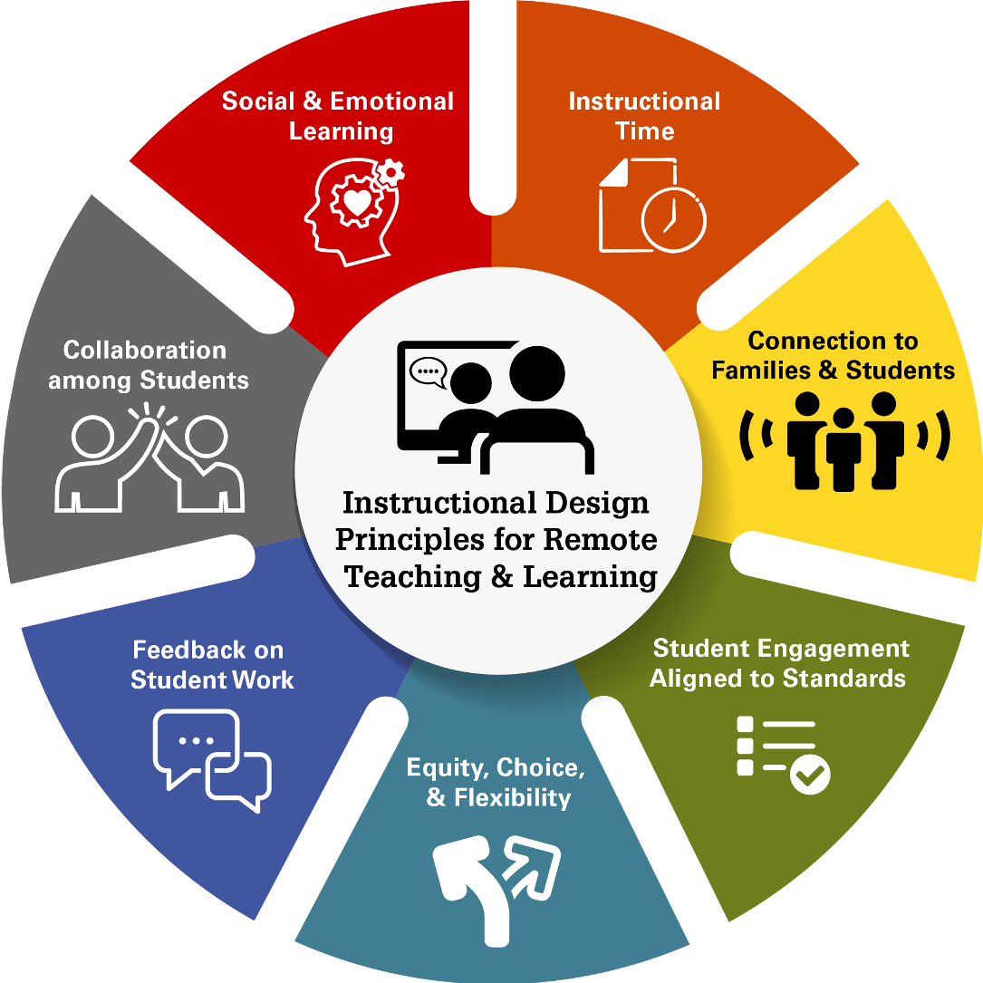 Instructional Design Principles for Remote Teaching and Learning