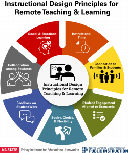Instructional Design Principles for Remote Teaching and Learning: Social and Emotional Learning, Instructional Time, Connection to Families and Students, Student Engagement Aligned to Standards, Equity/Choice/Flexability, Feedback on Student Work, Collaboration Among Students