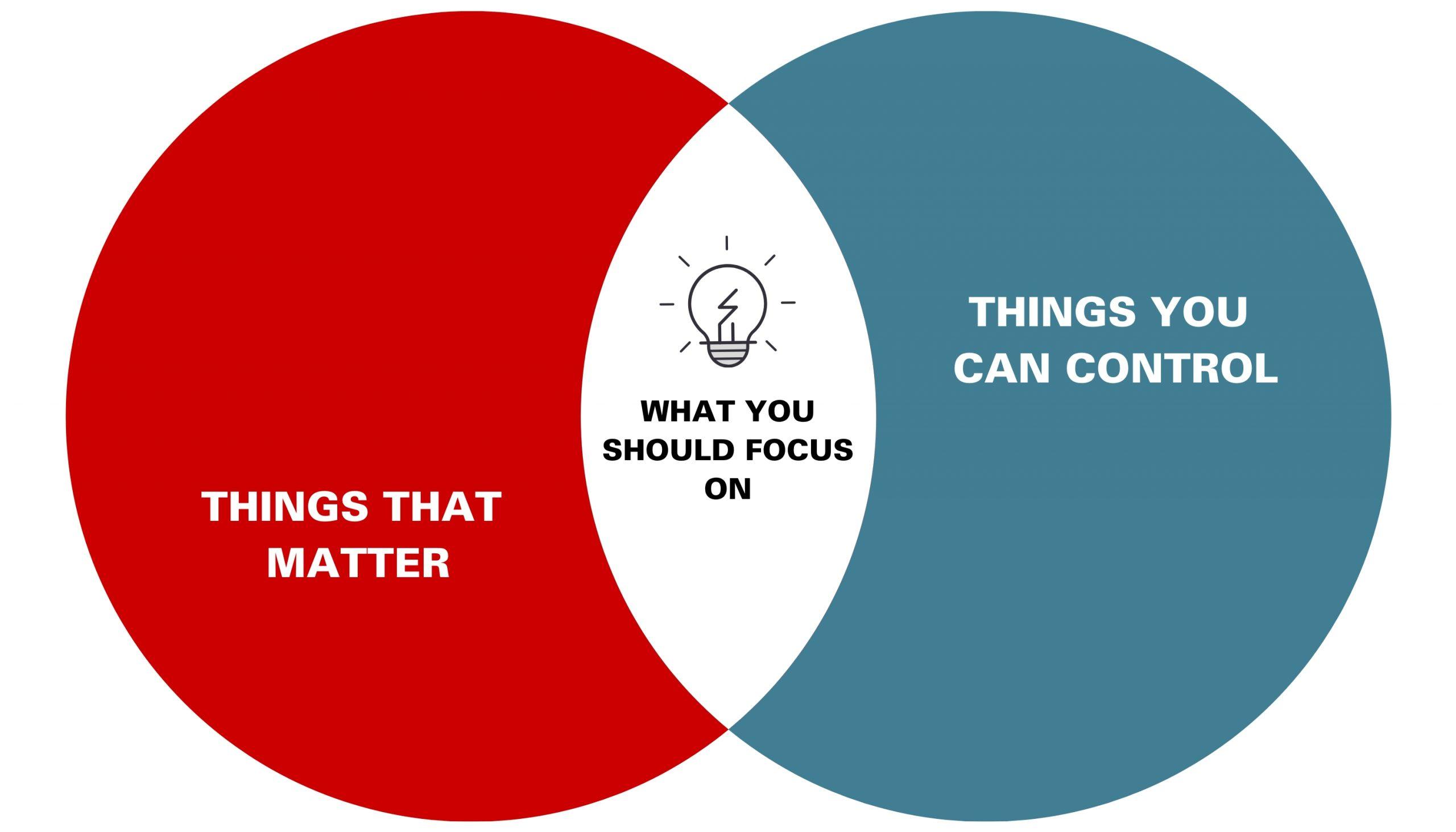 Things that matter vs. Things you can control Venn Diagram