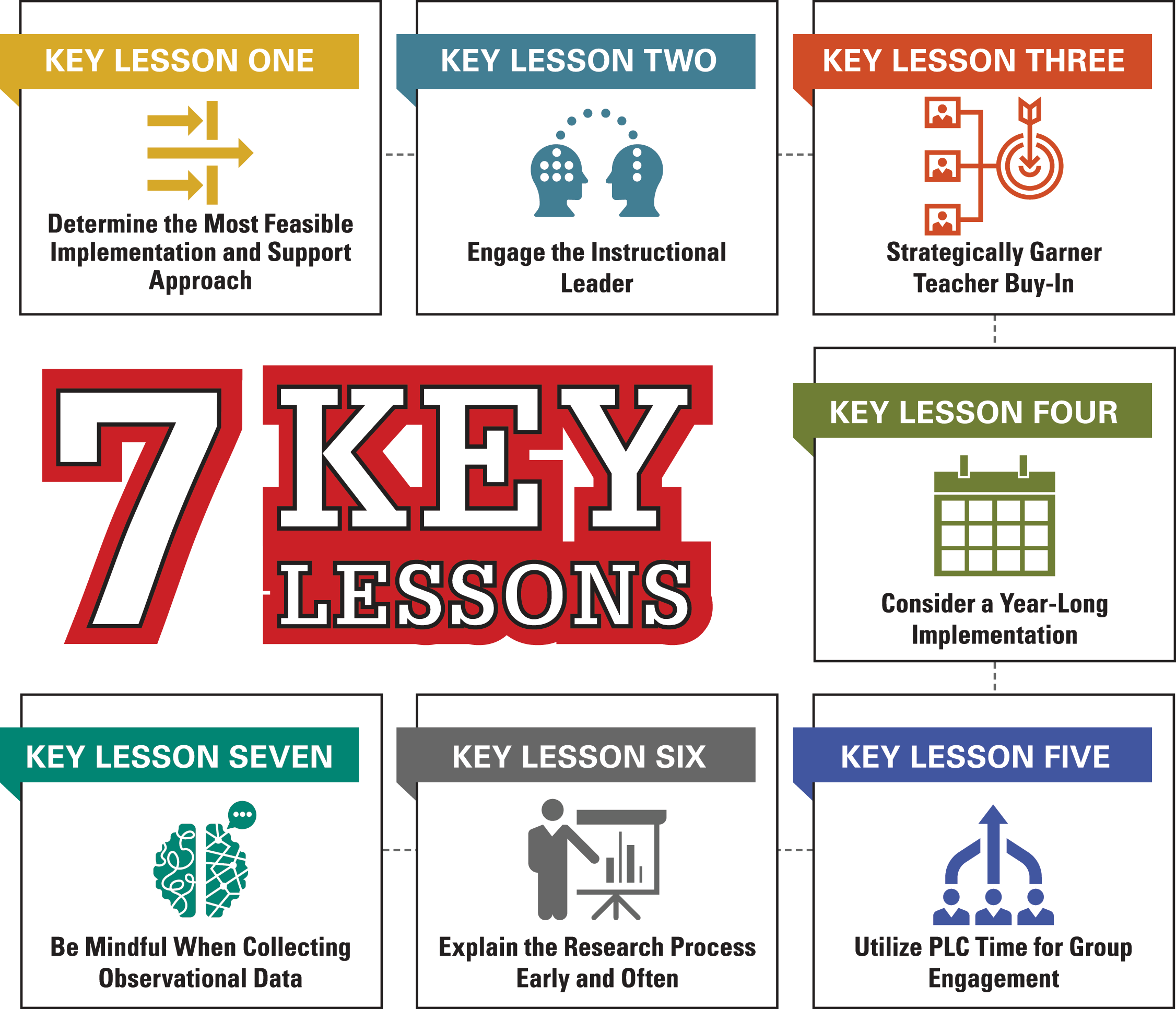 Seven key lessons. Key lesson one: Determine the Most Feasible Implementation and Support Approach. Key lesson two: Engage the Instructional Leader. Key lesson three: Strategically Garner Teacher Buy-In. Key lesson four: Consider a Year-Long Implementation. Key lesson five: Utilize PLC Time for Group Engagement. Key lesson six: Explain the Research Process Early and Often. Key lesson seven: Be Mindful When Collecting Observational Data.