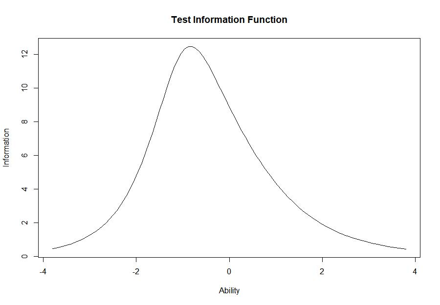 Line graph labelled Test Information Function
