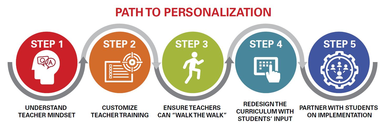 Visual of the five steps on the path to personalization.