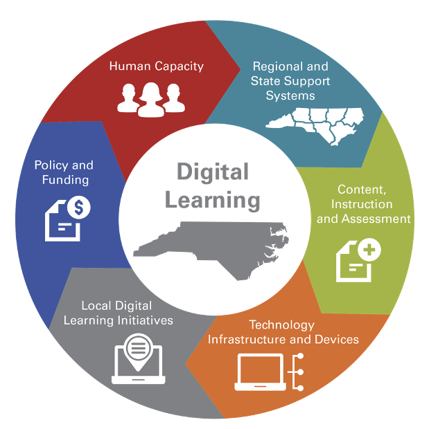 Digital learning graphic with outline of North Carolina in the middle of a circular flow chart. Divided in six sections, the chart features icons and different colors for each section. The sections are: human capacity; regional and state support systems; content, instruction and assessment; technology infrastructure and devices; local digital learning initiatives; and policy and funding.